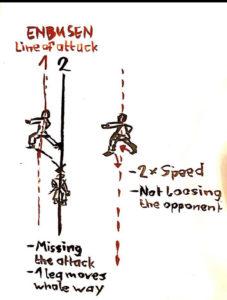 Moderne Kata verlieren das Enbusen und damit den Gegner. Die Bewegungen wurden länger.